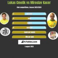 Lukas Cmelik vs Miroslav Kacer h2h player stats
