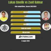 Lukas Cmelik vs Zsolt Kalmar h2h player stats