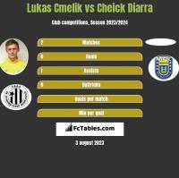 Lukas Cmelik vs Cheick Diarra h2h player stats