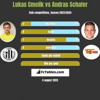 Lukas Cmelik vs Andras Schafer h2h player stats