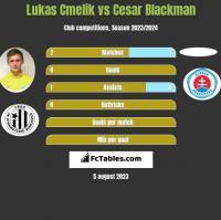 Lukas Cmelik vs Cesar Blackman h2h player stats