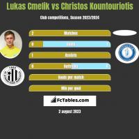 Lukas Cmelik vs Christos Kountouriotis h2h player stats