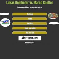 Lukas Deinhofer vs Marco Koefler h2h player stats