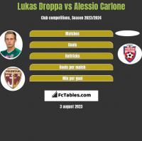 Lukas Droppa vs Alessio Carlone h2h player stats
