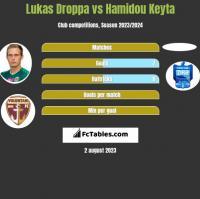 Lukas Droppa vs Hamidou Keyta h2h player stats
