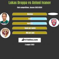 Lukas Droppa vs Antoni Ivanov h2h player stats