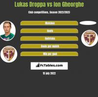 Lukas Droppa vs Ion Gheorghe h2h player stats