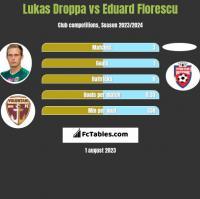Lukas Droppa vs Eduard Florescu h2h player stats