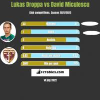 Lukas Droppa vs David Miculescu h2h player stats