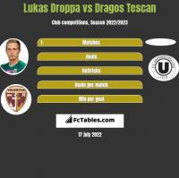 Lukas Droppa vs Dragos Tescan h2h player stats