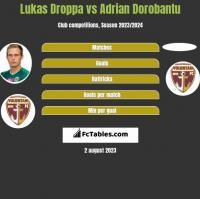Lukas Droppa vs Adrian Dorobantu h2h player stats