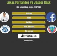 Lukas Fernandes vs Jesper Rask h2h player stats