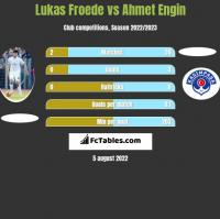 Lukas Froede vs Ahmet Engin h2h player stats