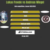 Lukas Froede vs Andreas Wiegel h2h player stats