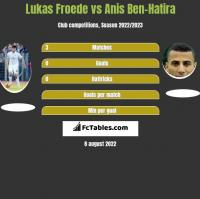 Lukas Froede vs Anis Ben-Hatira h2h player stats