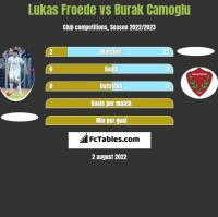 Lukas Froede vs Burak Camoglu h2h player stats