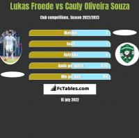 Lukas Froede vs Cauly Oliveira Souza h2h player stats