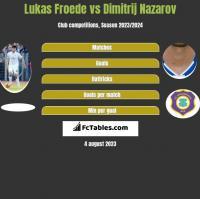 Lukas Froede vs Dimitrij Nazarov h2h player stats