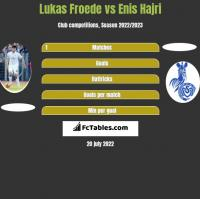 Lukas Froede vs Enis Hajri h2h player stats