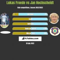 Lukas Froede vs Jan Hochscheidt h2h player stats