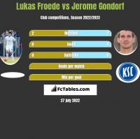 Lukas Froede vs Jerome Gondorf h2h player stats