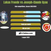 Lukas Froede vs Joseph-Claude Gyau h2h player stats