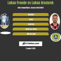 Lukas Froede vs Lukas Grozurek h2h player stats