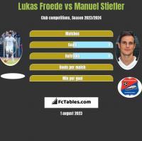 Lukas Froede vs Manuel Stiefler h2h player stats