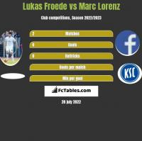 Lukas Froede vs Marc Lorenz h2h player stats