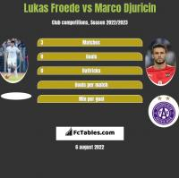 Lukas Froede vs Marco Djuricin h2h player stats