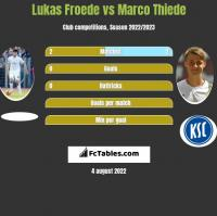 Lukas Froede vs Marco Thiede h2h player stats