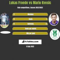 Lukas Froede vs Mario Kvesic h2h player stats