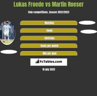Lukas Froede vs Martin Roeser h2h player stats