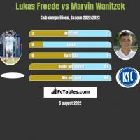 Lukas Froede vs Marvin Wanitzek h2h player stats