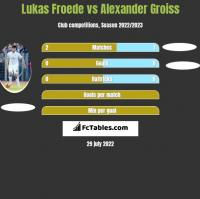 Lukas Froede vs Alexander Groiss h2h player stats