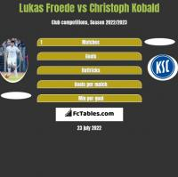 Lukas Froede vs Christoph Kobald h2h player stats