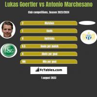 Lukas Goertler vs Antonio Marchesano h2h player stats