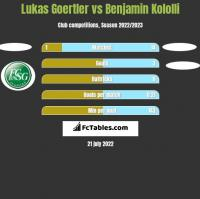 Lukas Goertler vs Benjamin Kololli h2h player stats