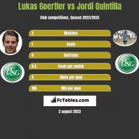 Lukas Goertler vs Jordi Quintilla h2h player stats