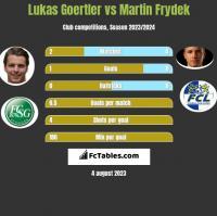 Lukas Goertler vs Martin Frydek h2h player stats