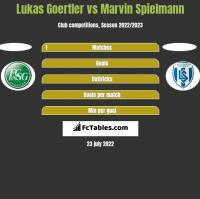 Lukas Goertler vs Marvin Spielmann h2h player stats