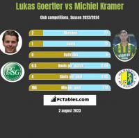 Lukas Goertler vs Michiel Kramer h2h player stats