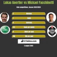 Lukas Goertler vs Mickael Facchinetti h2h player stats