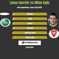 Lukas Goertler vs Milan Gajic h2h player stats