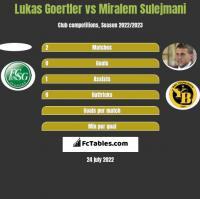Lukas Goertler vs Miralem Sulejmani h2h player stats