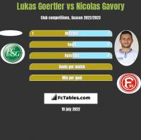 Lukas Goertler vs Nicolas Gavory h2h player stats