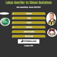 Lukas Goertler vs Simon Gustafson h2h player stats