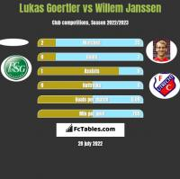 Lukas Goertler vs Willem Janssen h2h player stats
