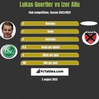 Lukas Goertler vs Izer Aliu h2h player stats