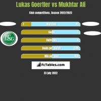 Lukas Goertler vs Mukhtar Ali h2h player stats